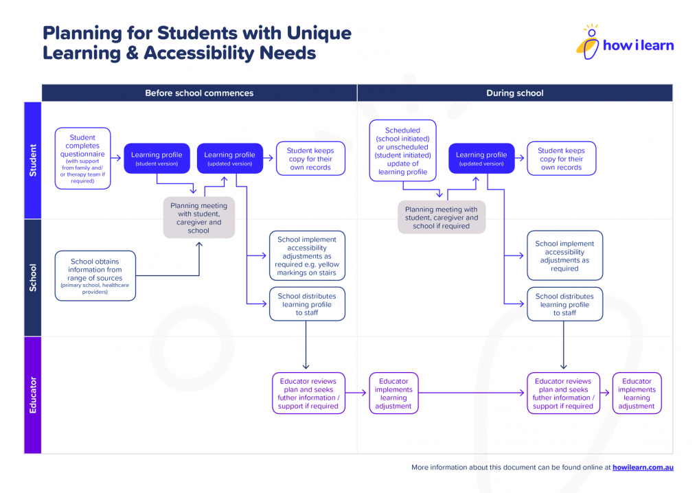 Download the Planning for Students with Unique Learning and Accessibility Needs process guide